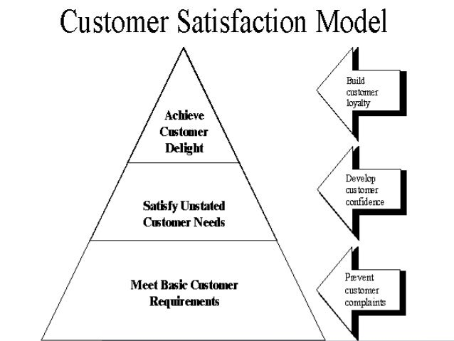 Retail Customer Service ppt