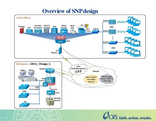 an analysis of cisco systems in us router market And cost-challenged market cisco management realized that case analysis cisco essay an analysis of cisco systems and how the use of.