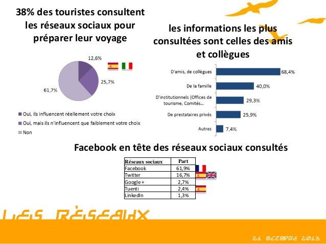 38% des touristes consultent les réseaux sociaux pour les informations les plus préparer leur voyage consultées sont celle...