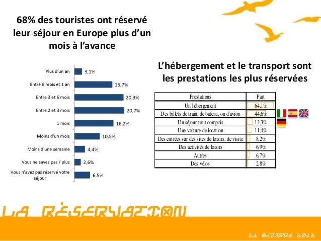 68% des touristes ont réservé leur séjour en Europe plus d'un mois à l'avance L'hébergement et le transport sont les prest...