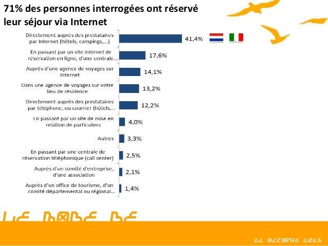 71% des personnes interrogées ont réservé leur séjour via Internet  LE MODE DE RÉSERVATION  21 octobre 2013