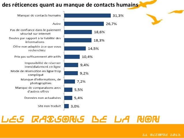 des réticences quant au manque de contacts humains  Les raisons de la non réservation en ligne  21 octobre 2013