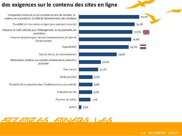 des exigences sur le contenu des sites en ligne  ATTENTES ENVERS LES INFORMATIONS EN LIGNE  21 octobre 2013
