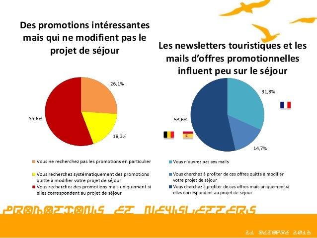 Des promotions intéressantes mais qui ne modifient pas le Les newsletters touristiques et les projet de séjour mails d'off...