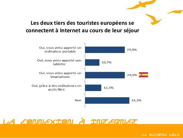 Les deux tiers des touristes européens se connectent à Internet au cours de leur séjour  LA CONNEXION À INTERNET 21 octobr...