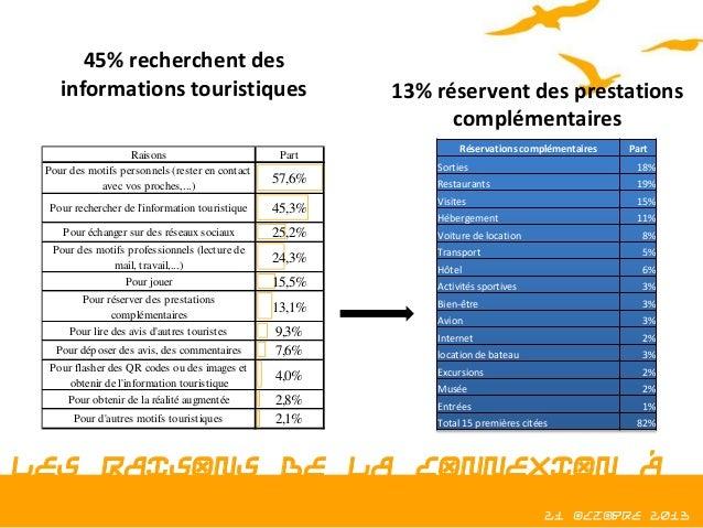 45% recherchent des informations touristiques Raisons Pour des motifs personnels (rester en contact avec vos proches,...) ...