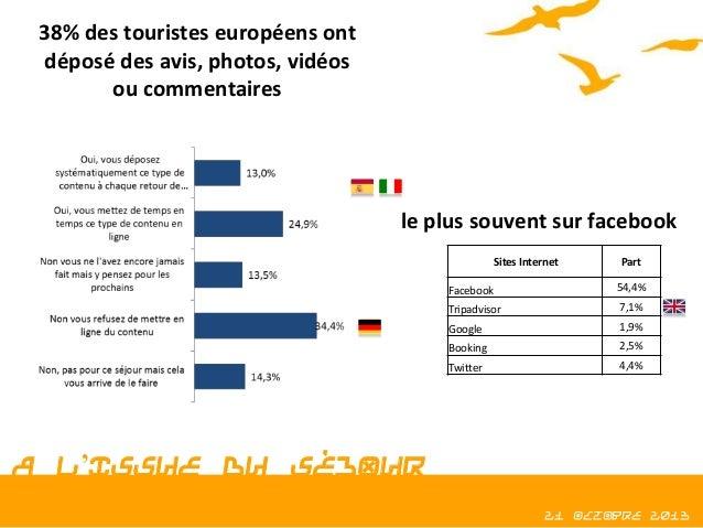 38% des touristes européens ont déposé des avis, photos, vidéos ou commentaires  le plus souvent sur facebook Sites Intern...