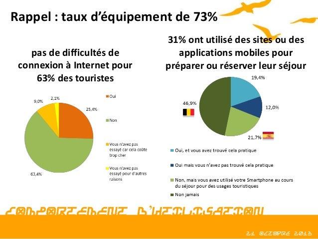 Rappel : taux d'équipement de 73% pas de difficultés de connexion à Internet pour 63% des touristes  31% ont utilisé des s...