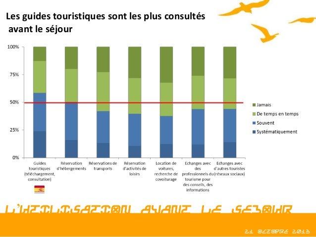 Les guides touristiques sont les plus consultés avant le séjour  L'UTILISATION AVANT LE SEJOUR 21 octobre 2013