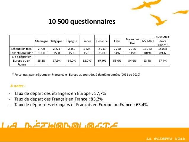10 500 questionnaires  2 700 1500  2 221 1500  2 450 1500  1 724 1500  2 241 1501  2 720 1497  2 706 1498  16 762 10496  E...