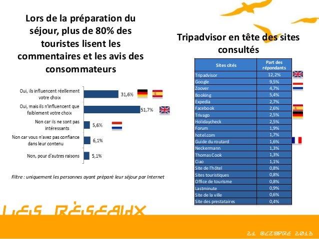 Lors de la préparation du séjour, plus de 80% des touristes lisent les commentaires et les avis des consommateurs  Filtre ...