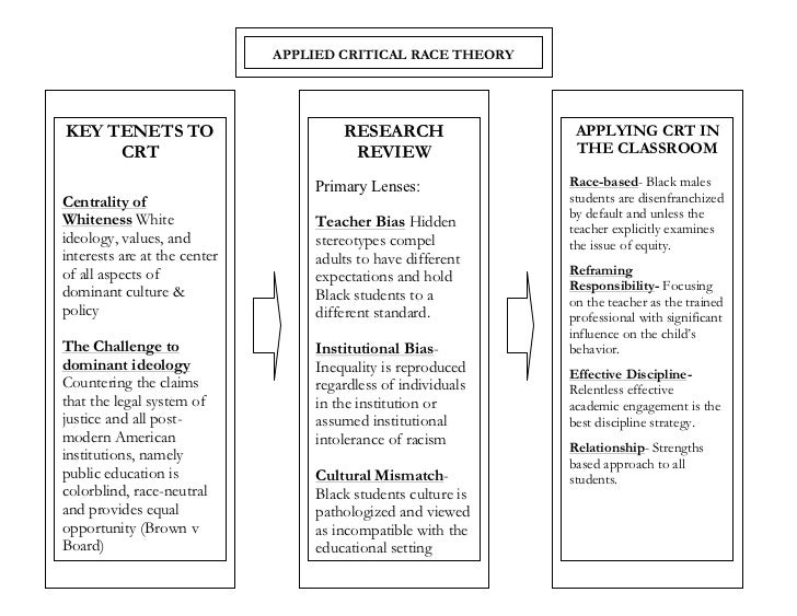 A Values Based Approach To Discipline >> Critical Race Theory Framework For Black Male Discipline Gap