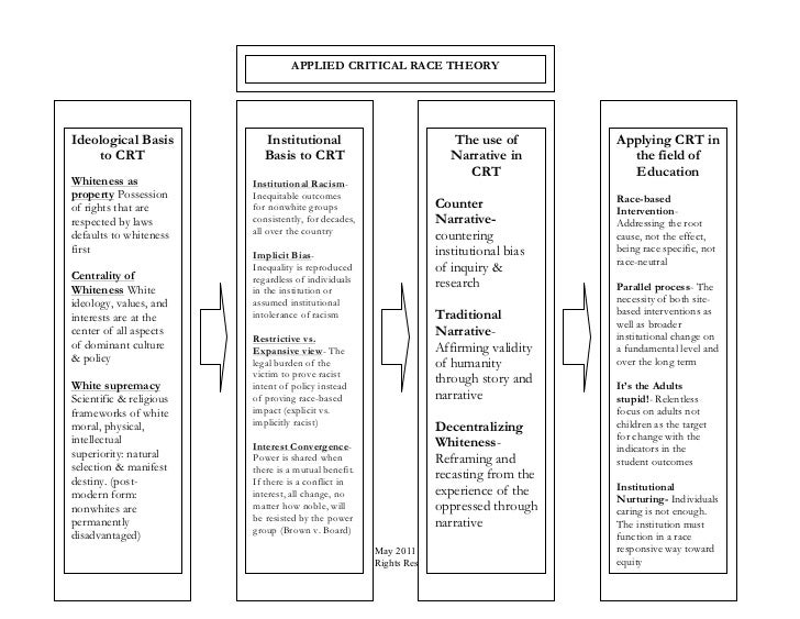 critical theory model of analysis Theories are formulated to explain, predict, and understand phenomena and, in many cases, to challenge and extend existing knowledge within the limits of critical bounding assumptions the theoretical framework is the structure that can hold or support a theory of a research study.