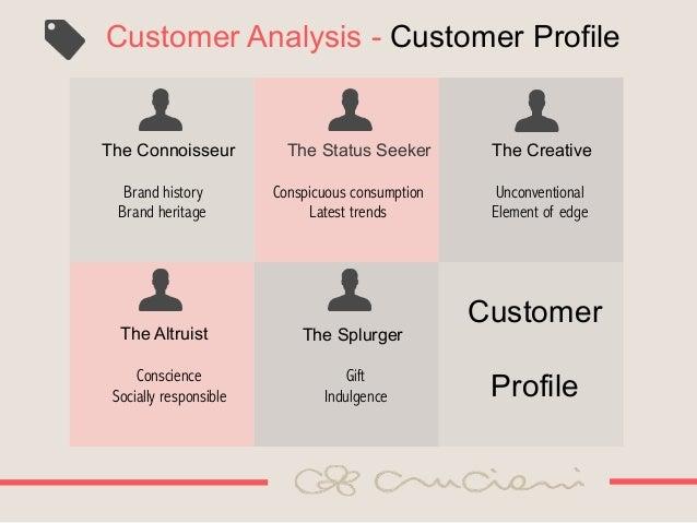 Business plan customer profile