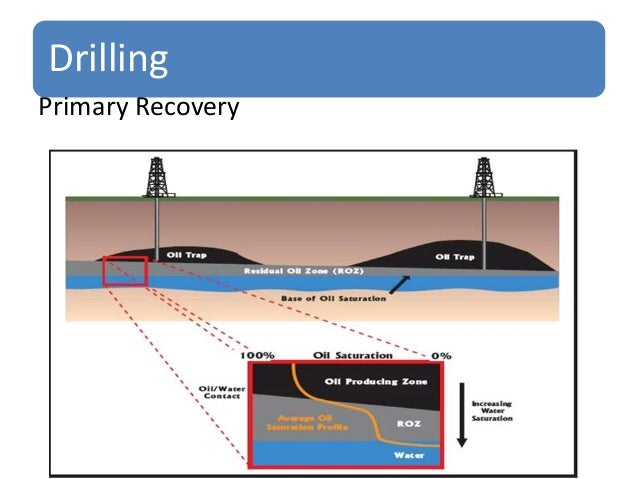 Extraction Of Crude Oil And Natural Gas