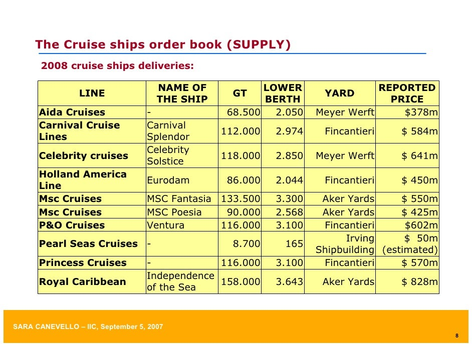 cruise market Est in cruising and an industry where demand continues to outpace supply  the  strength of the north american market and us economy led to higher ticket.