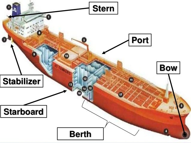 Port or starboard on a cruise ship - What side is port and starboard on a boat ...
