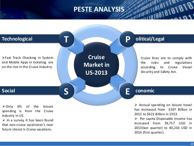 the leisure cruise industry porter paper Contained in this document is an analysis of the cruise line industry prepared   which include a pest and porters 5 forces analysis for the industry,  vacation  that includes entertainment, food, leisure, and exploration all in.