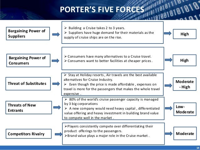 porters forces cruise industry According to porter's five forces analysis, suppliers use bargaining power to raise prices or reduce product quality, and affect overall competition of industry.