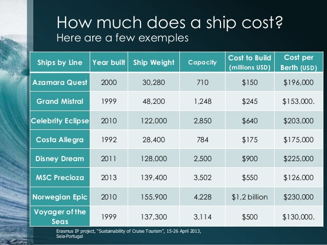How much does it cost to build a cruise ship for How much to cost to build a house