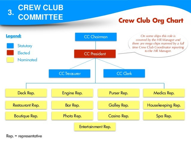 cruise ship organizational chart