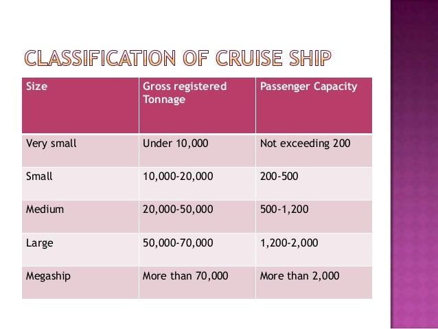Cruise Ship Industry - Cruise ship tonnage list