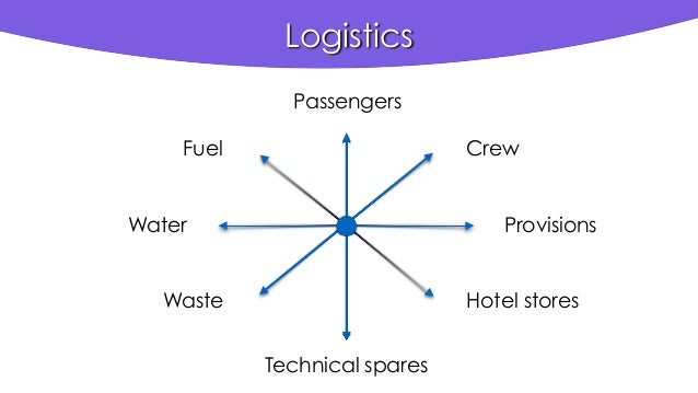 Logistics Passengers Crew Provisions Technical spares Hotel stores Fuel Water Waste