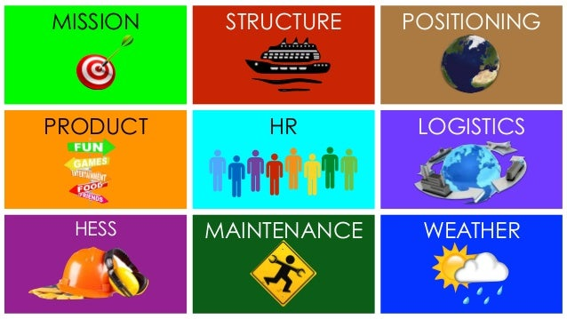 MISSION STRUCTURE POSITIONING PRODUCT HR LOGISTICS HESS MAINTENANCE WEATHER