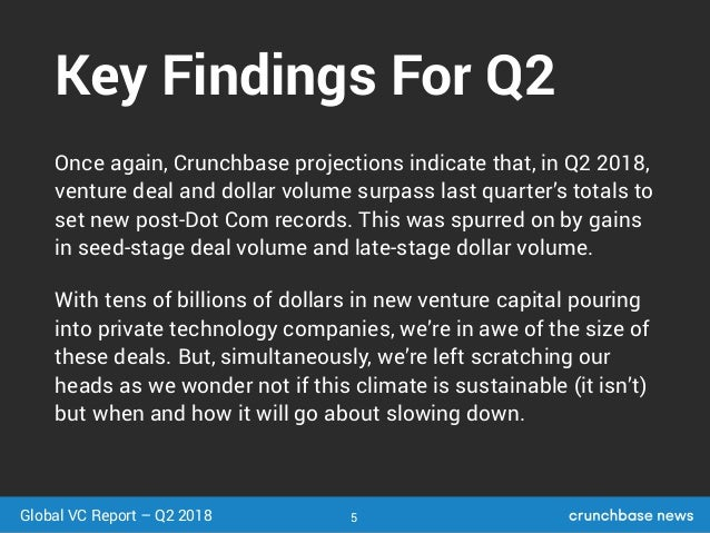 Charts From The Crunchbase News Q2 2018 Global Venture Report