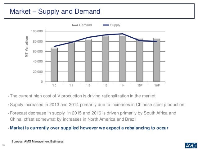 Vanadium Industry Outlook - October 2015