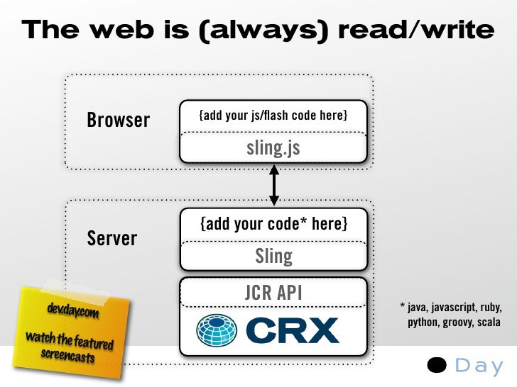 The web is (always) read/write                         Add, update, delete files and folders                               ...