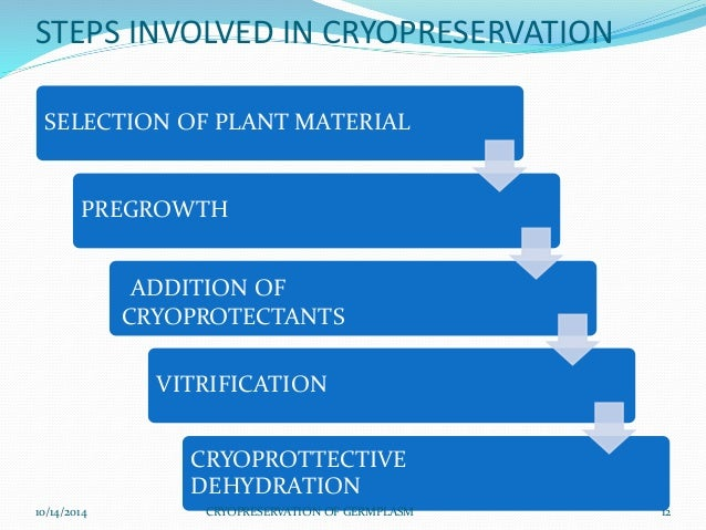 advantages and disadvantages of cryopreservation Advantages of vitrification and controlled slow cooling in cryopreservation of biological materials: in the cryopreservation the both techniques vitrification and controlled cooling techniques are used to preserve the biological materials for a long time.