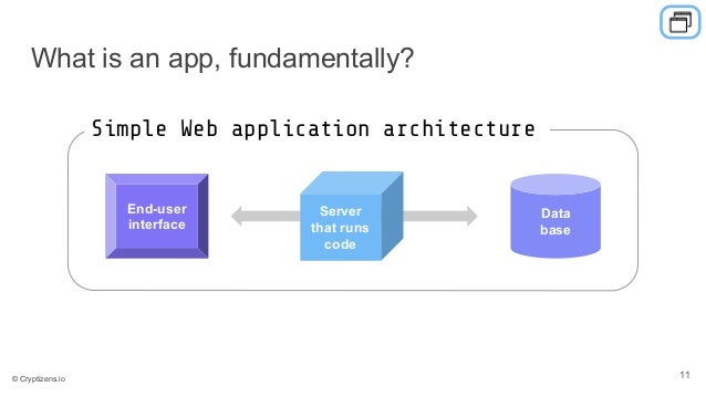 What is an app, fundamentally? Data base Server that runs code End-user interface Simple Web application architecture 11© ...