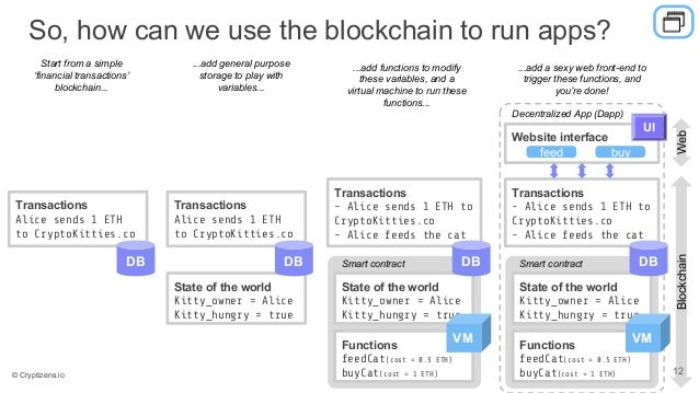 So, how can we use the blockchain to run apps? Transactions Alice sends 1 ETH to CryptoKitties.co DB Start from a simple '...