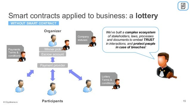 Smart contracts applied to business: a lottery Organizer Participants WITHOUT SMART CONTRACT Payment provider Escrow accou...
