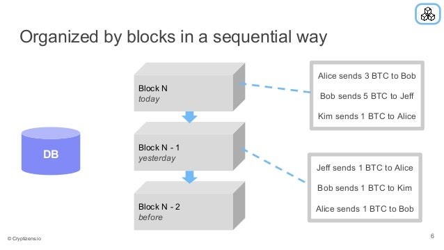 Organized by blocks in a sequential way Block N - 2 before Jeff sends 1 BTC to Alice Bob sends 1 BTC to Kim Alice sends 1 ...