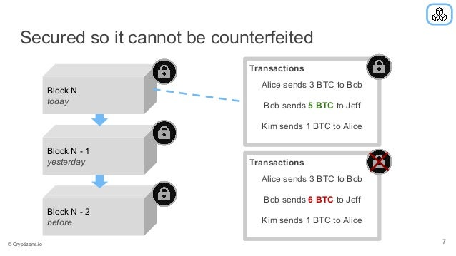 Secured so it cannot be counterfeited Block N - 2 before Block N - 1 yesterday Block N today Transactions Alice sends 3 BT...
