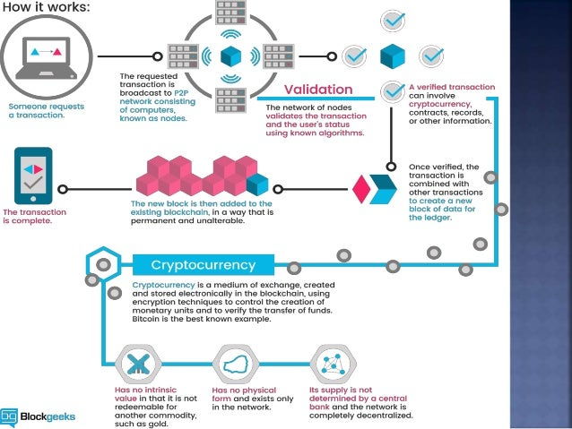 what is cryptocurrency all about