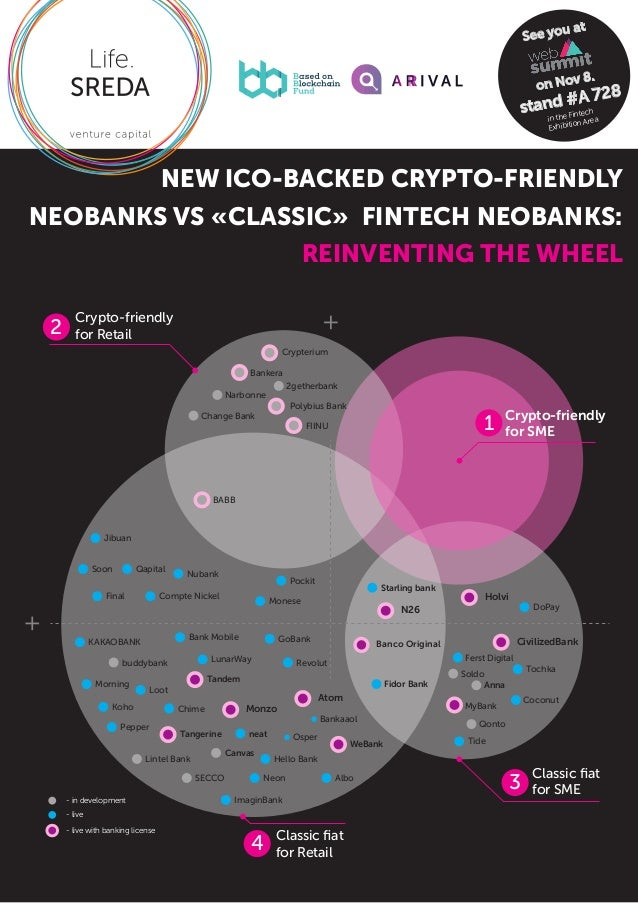 NEW ICO-BACKED CRYPTO-FRIENDLY NEOBANKS VS «CLASSIC» FINTECH NEOBANKS: REINVENTING THE WHEEL - in development Anna MyBank ...