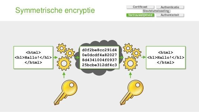 Symmetrische encryptie <html> <h1>Hallo!</h1> </html> d0f2be8cc291d4 0e0dcdf4a82027 8d4341004f0937 25bcbe312df4c3 <html> <...