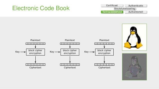 Electronic Code Book Sleuteluitwisseling Certificaat Authenticatie Vertrouwelijkheid Authenticiteit