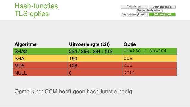 Hash-functies TLS-opties Opmerking: CCM heeft geen hash-functie nodig Algoritme Uitvoerlengte (bit) Optie SHA2 224 / 256 /...