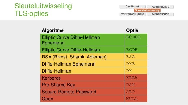 Sleuteluitwisseling TLS-opties Algoritme Optie Elliptic Curve Diffie-Hellman Ephemeral ECDHE Elliptic Curve Diffie-Hellman...