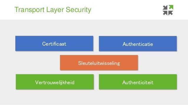 Transport Layer Security Sleuteluitwisseling Certificaat Authenticatie Vertrouwelijkheid Authenticiteit