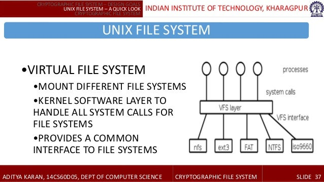 Unix and linex file systems