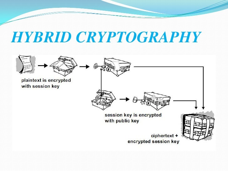 conventional cryptography essay Introduction to encryption and decryption information technology essay chapter 1 introduction history encryption as provided in [27] is a process of converting messages, information, or data into a form unreadable by anyone except the intended recipient.