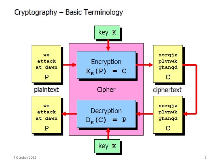 an introduction to the cryptology Cryptography is a key technology in electronic key systems it is used to keep data secret, digitally sign documents, access control, and so forth.