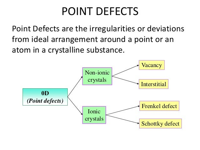 defect of crystal All solids, even the most 'perfect' crystals contain defects defects are of great  the crystal structures of the two species must be the same.
