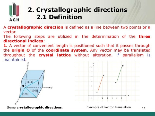 Crystallographic planes and directions