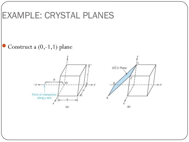 Crystallographic points, directions & planes Y Intercept Example